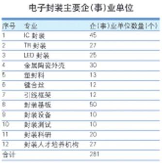 中国科学院微电子所与深南电路有限公司联合开发的国内首款完全国产化