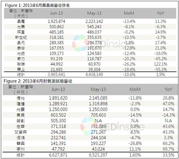 台湾LED芯片和封测厂商6月份营收排名 - STAR - 电子元器件