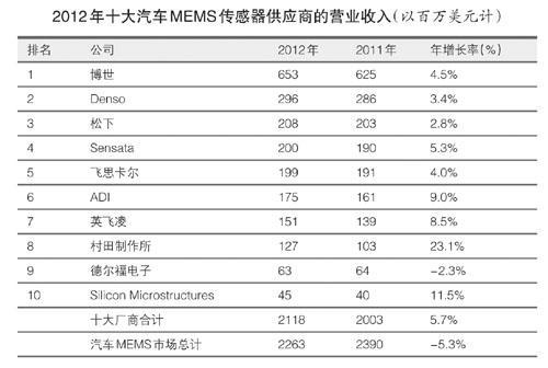 汽车MEMS:安全设备销量增长 十大厂商主导 - STAR - 电子元器件