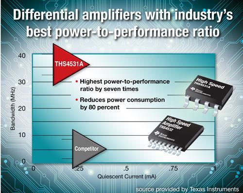 TI打造两款最佳功率性能比的差分放大器 - STAR - 电子元器件