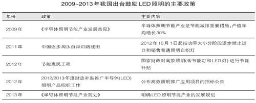 LED照明企业:新形势下的生存之道 - STAR - 电子元器件