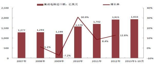 中国集成电路产业发展驱动因素